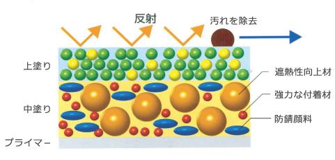塗膜構造の図