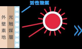 光触媒塗装イメージ図1